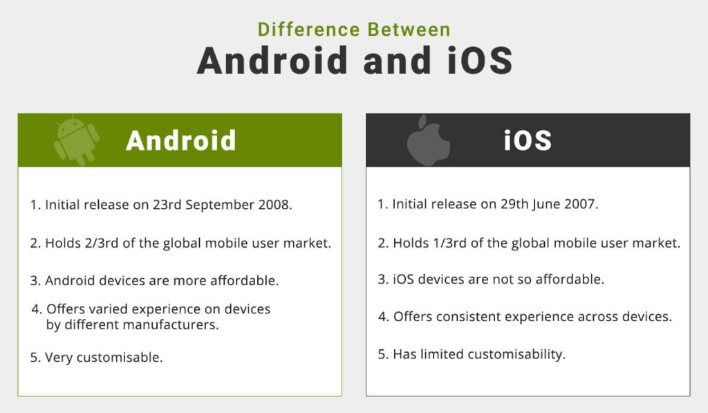 ios-vs-android-which-is-better