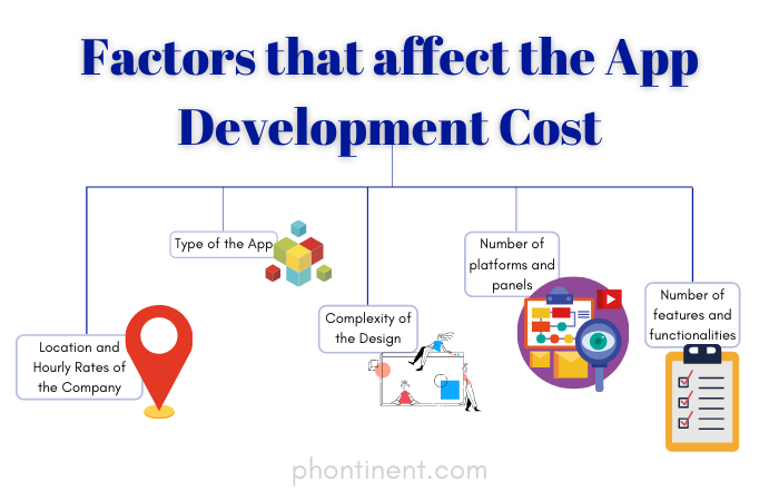 cost-of-making-an-app