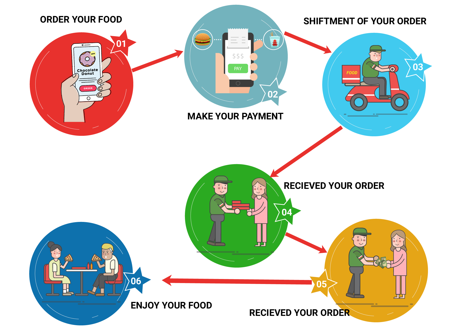Food Delivery App Process
