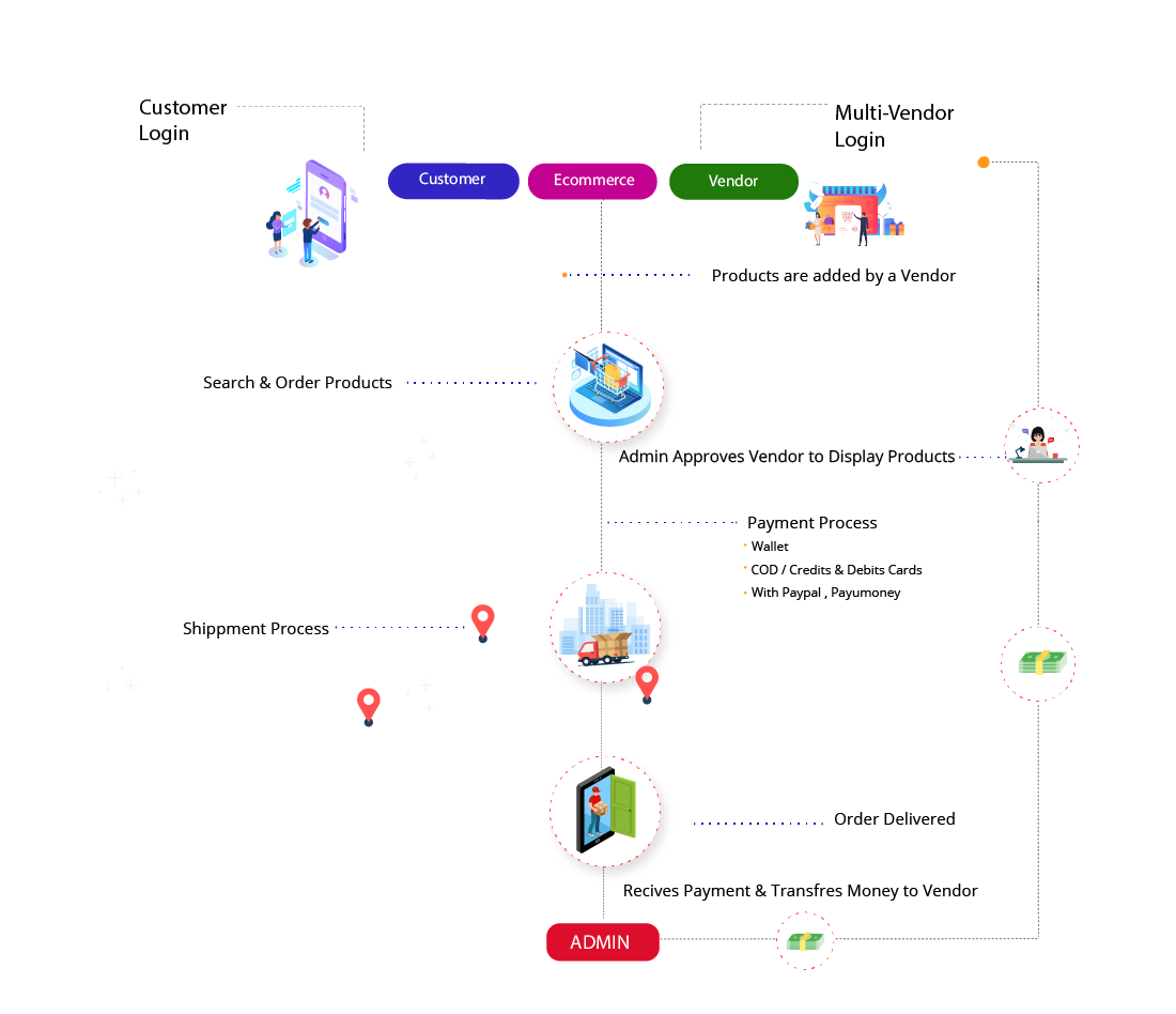 Grocery App Process