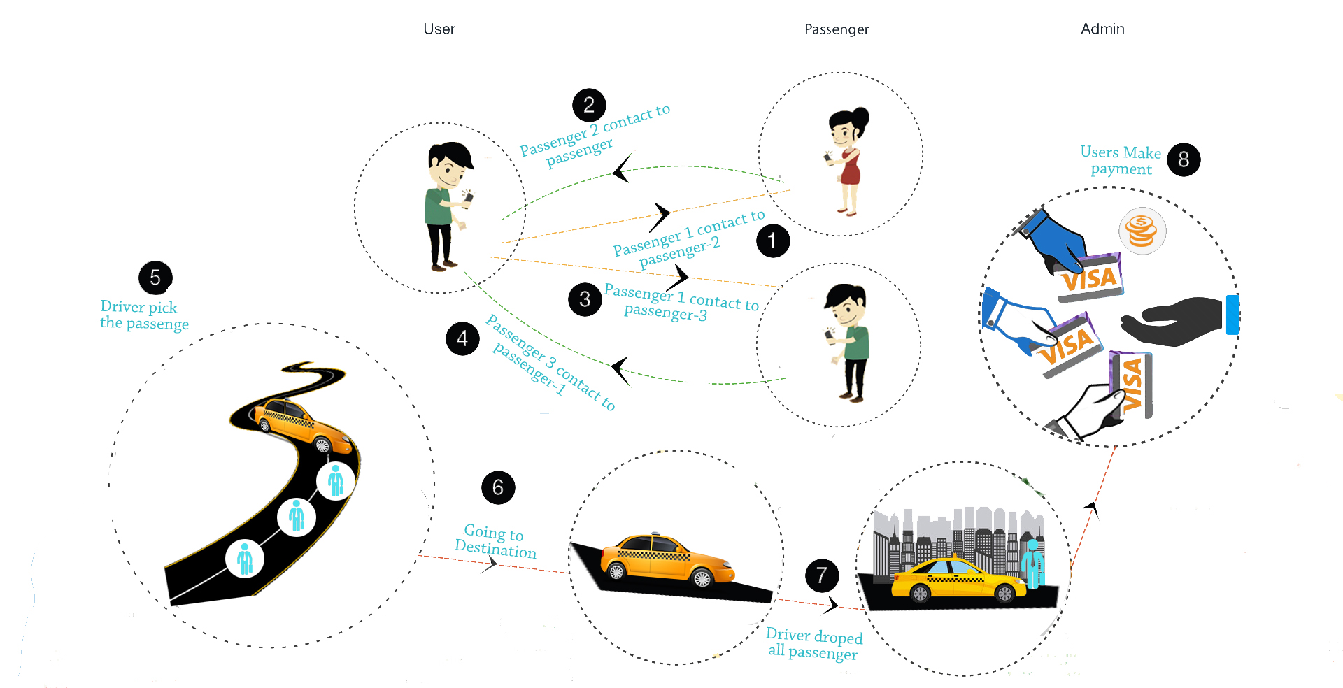 On Demand Taxi Booking App Development Company | Taxi